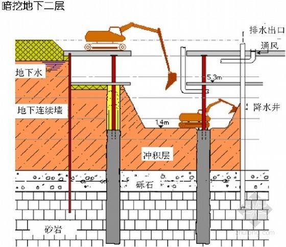 建筑工程施工新技术培训讲义(土方开挖、基坑支护)