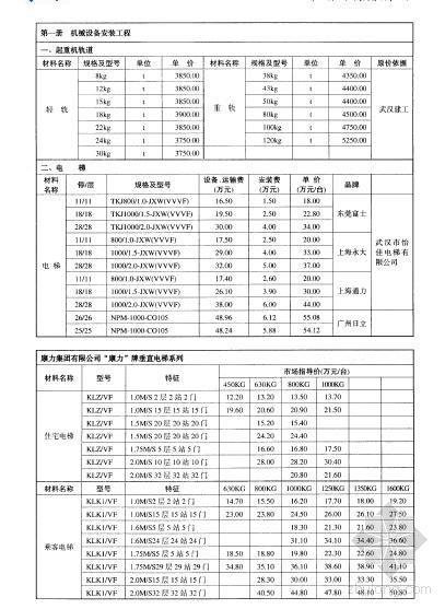 2007年6月湖北省机械设备安装工程材料价格信息
