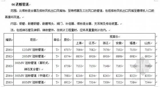 华东地区电力工程装置性材料预算价格(2003)