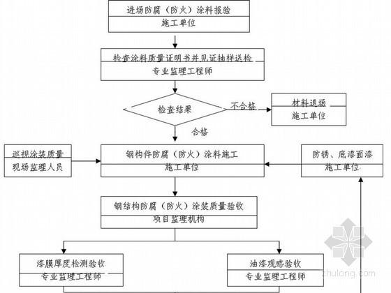 [江苏]公路枢纽站全过程监理细则 约300页(共17篇监理细则 附流程图 表格)