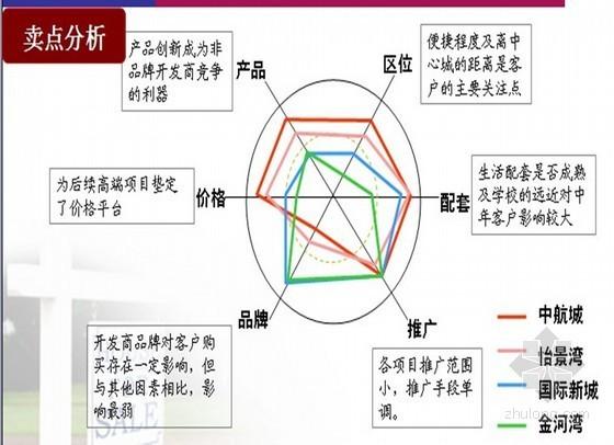 [广东]城市综合体项目营销策略方案及销售执行报告(ppt 共86页)
