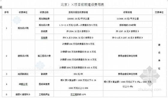 房地产项目前期建设费用计算表及取费标准(北京、山东、长春)