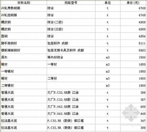 四川各市区2012年3月建筑材料信息价