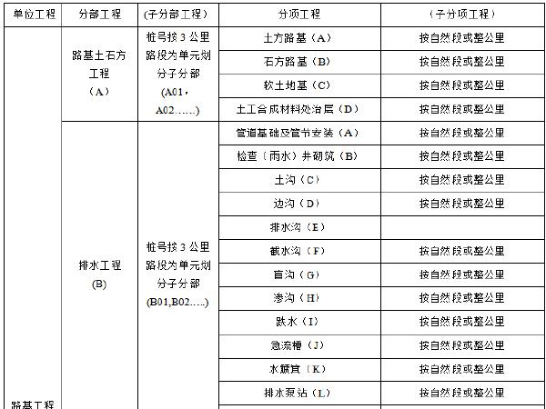 铁路分部分项工程划分表