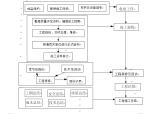 城镇化建设项目质量保证体系(共76页)