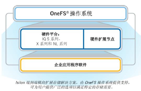 EMCisilon存储系统建筑行业的应用概述