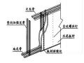 新材料的学习   轻钢龙骨发泡混凝土隔墙结构施工方法及工艺