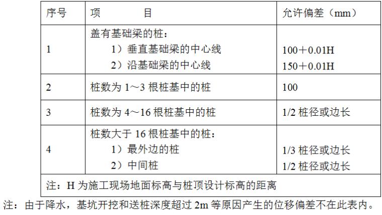 上海phc桩基(全液压静力压桩)工程施工组织设计