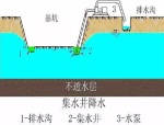 基坑开挖地下水处理要点汇总