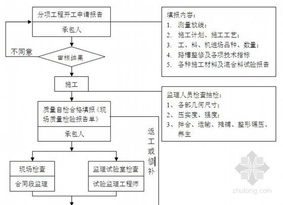 [河南]市政道路工程监理规划(含监理月报 流程图丰富)