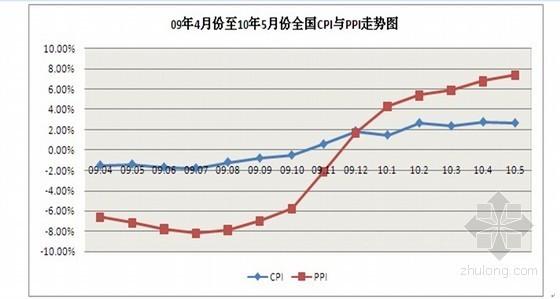 2010年5月郑州房地产市场分析调查报告