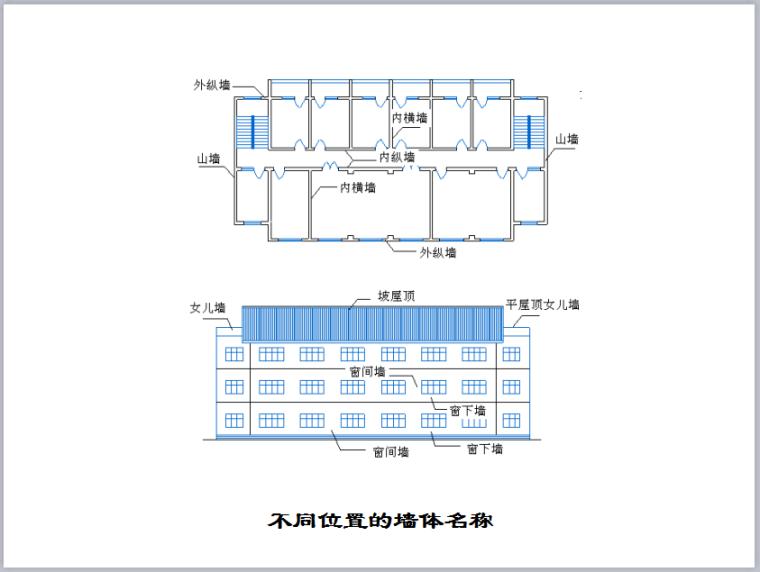 建筑工程墙体砌筑施工工艺及质量控制措施(图文并茂)