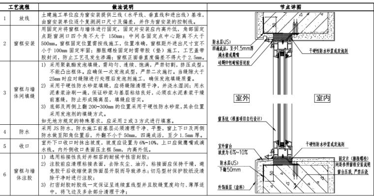 华润置地工程防水构造节点标准
