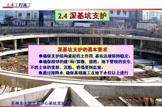 基坑的支护、降水工程与边坡支护施工技术图解_10