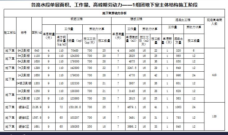 [龙湖]方元路项目总承包工程招标文件交底(共129页)
