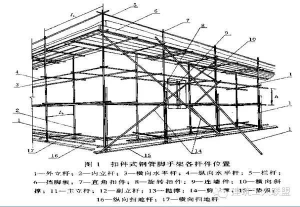 建筑 工程 脚手架 模板 支撑 系统简介