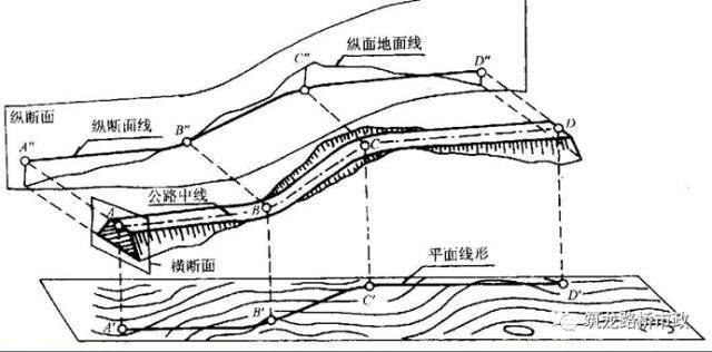 超全道路工程平面线型设计,不会的时候拿出来看就可以了!_3