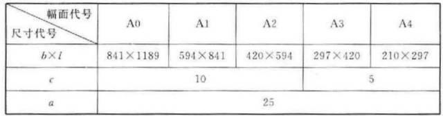 〖标准规范〗制图标准《房屋建筑制图统一标准》要点摘录