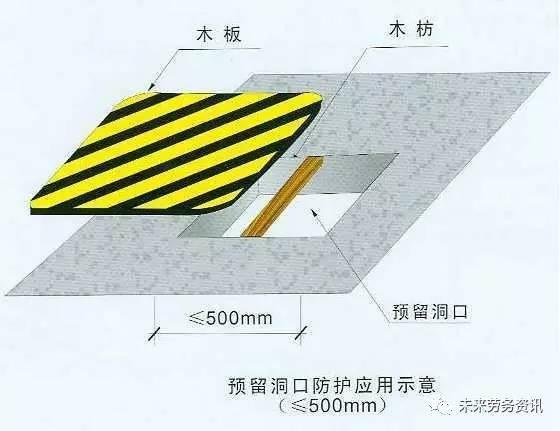 建筑施工现场各种洞口防护安全做法!_1