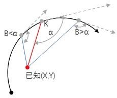任意指定夹角的坐标反算桩号算法