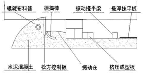 一级建造师《公路工程》知识点:滑模摊铺机施工方法