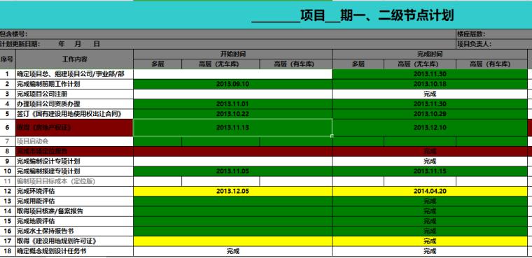 房地产项目开发一、二级节点计划进度表(完整版)