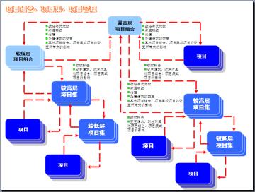 建筑工程项目管理知识全面图解(图文丰富、练习题)