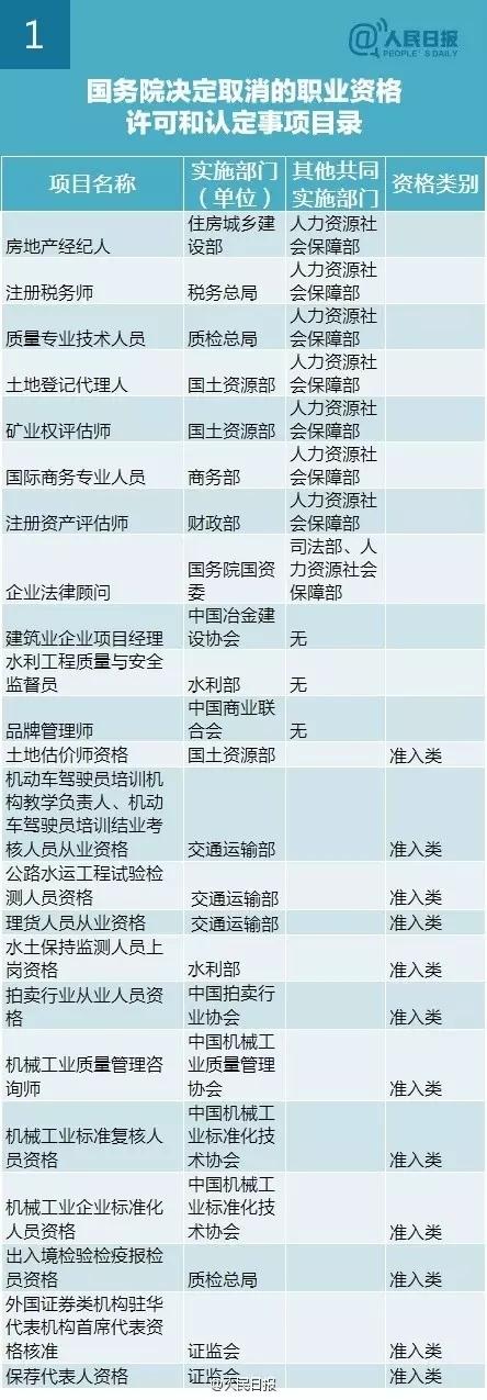 李克强:再取消61项职业资格认证,与你有关?-1.webp