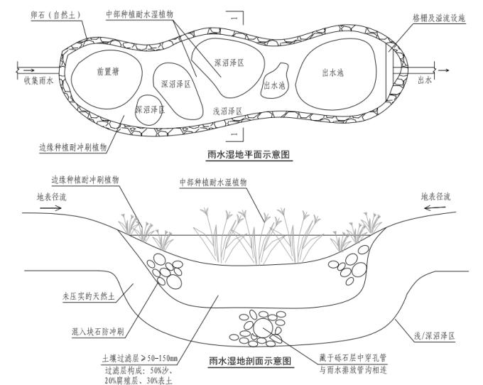 """[福建]""""海绵城市""""建设技术标准图集(附海绵城市建设材料技术标准+施工与验收标准)"""