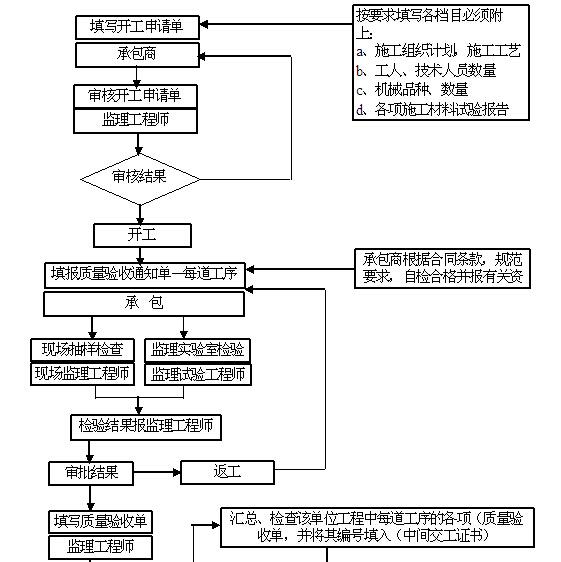 [贵州]道路改扩建工程监理大纲(278,图文丰富)