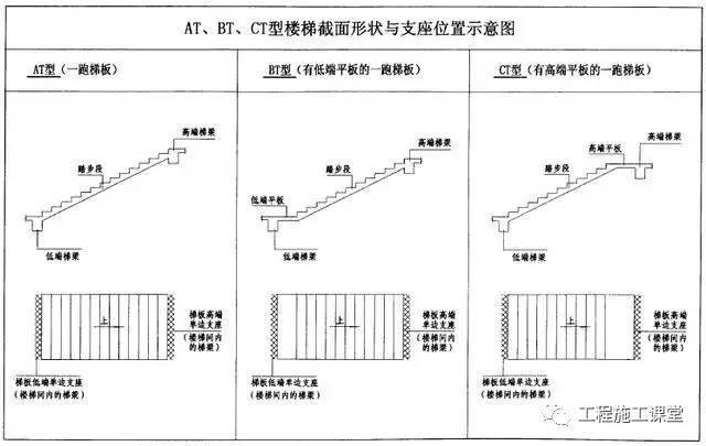 楼梯平法施工图相关计算公式全汇总