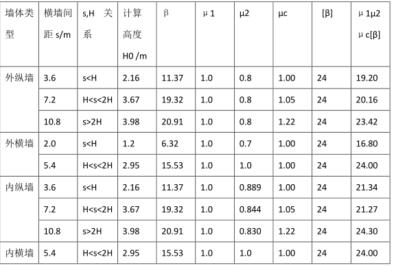 砌体结构设计计算书-清华大学(PDF,15页)_3