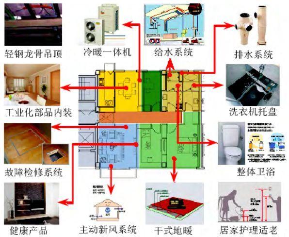 专家视角|预制装配式新型建造生产方式_5