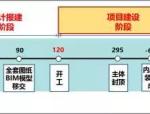 万达BIM总发包模块计划管控要点(2017年全套•干货)
