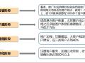 【全国】房地产企业营销成本管理与控制(共355页)