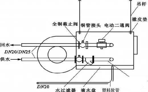 [纯干货]风机盘管知识要点汇总_9