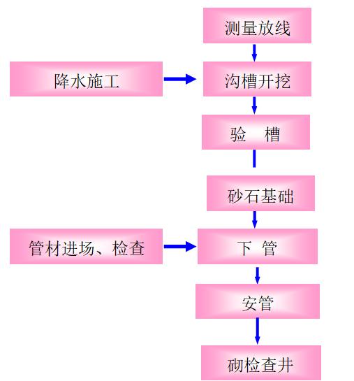[北京]东北部北延道路工程三标段施工组织设计(161页)_6