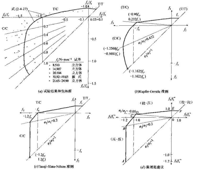 混凝土结构设计--中国建筑科学研究院主编_1