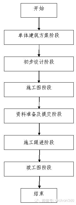 房地产设计管理全过程流程(从前期策划到施工,非常全)_11