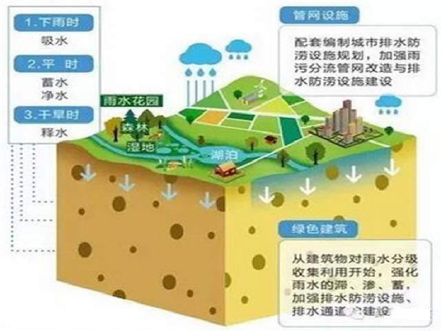 """2016中国""""海绵城市建设""""年度大事件盘点"""