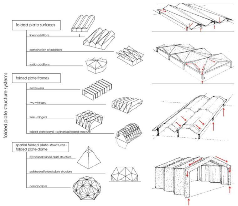 对于大跨结构除了网格结构你还有一个选择—折板_6