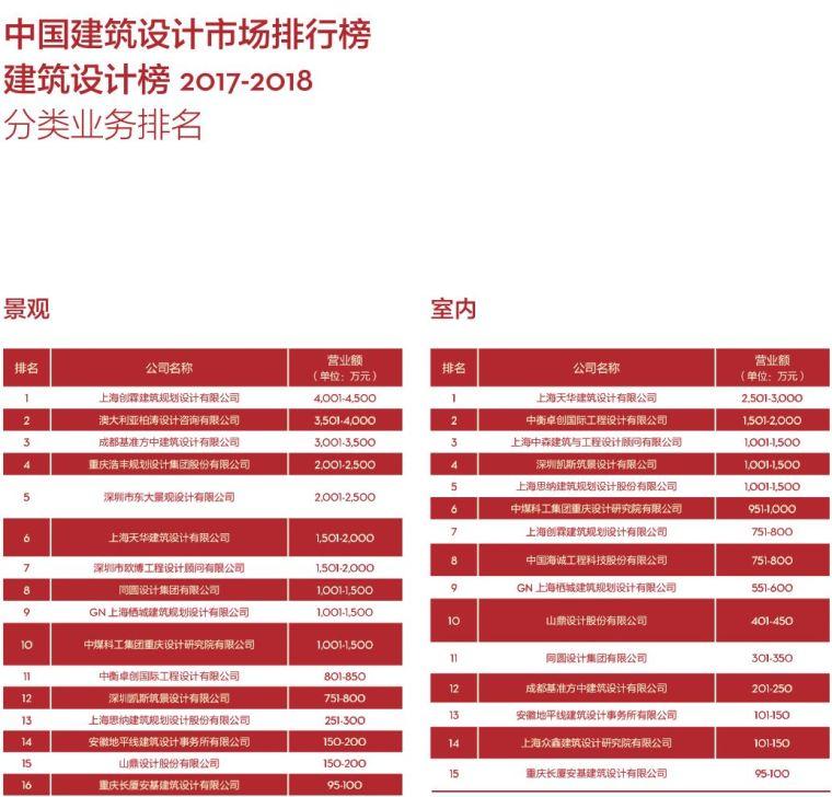 017-2018di中国民用建筑设计市场排名_8