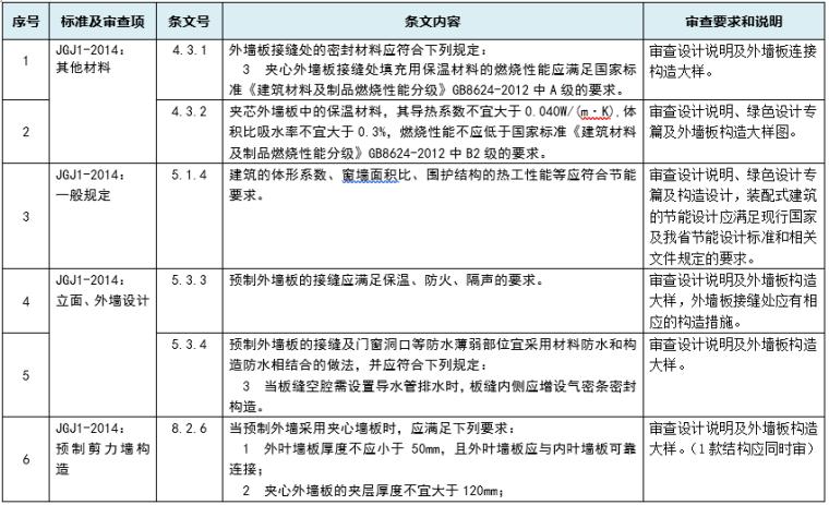 江苏省装配式混凝土结构施工图审查导则(word,61页)