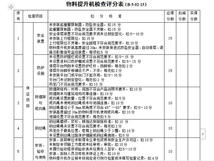 物料提升机检查评分表