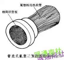 暖通制冷空调各类换热器汇总全面简析_34