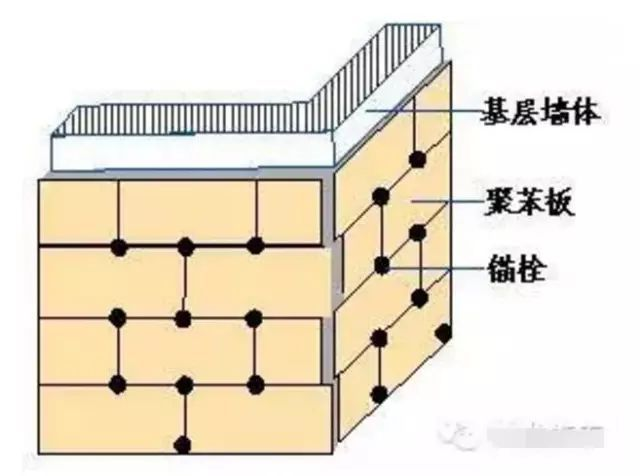 详解外墙保温的施工方法,很详细!_8