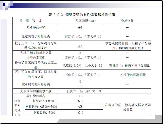 锅炉安装工程施工及验收规范(102页)