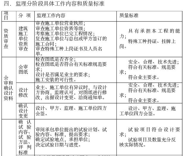 房屋建筑工程监理细则(269页,图文丰富)_4