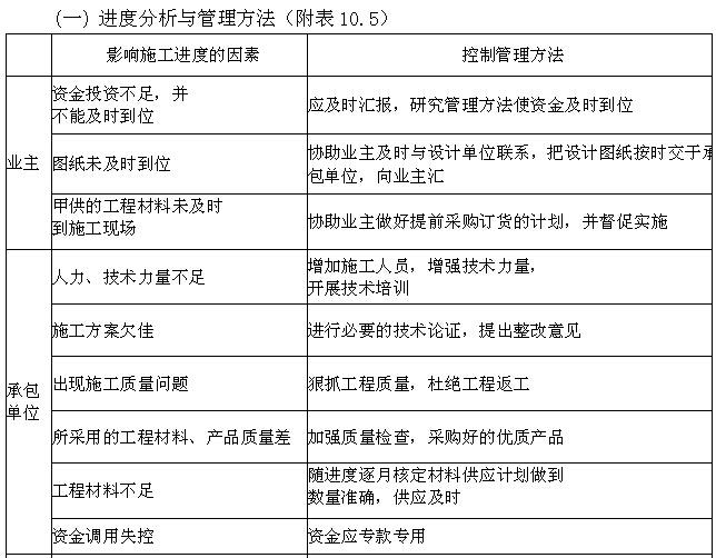 [天津]生态城项目管理实施规划(630页,图文丰富)_8