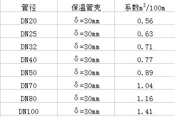 水管保温系数